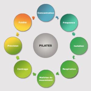 principes-pilates