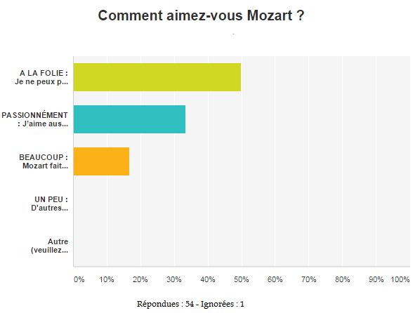 aimez-vous-Mozart-statistiques