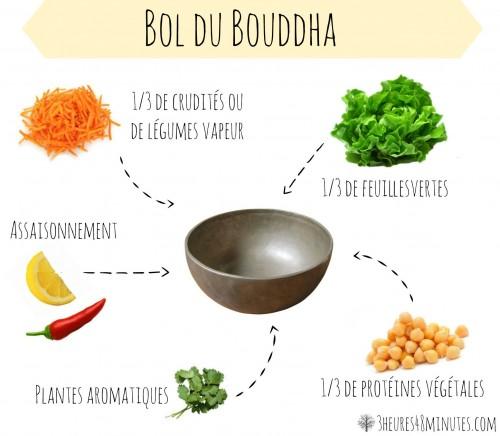 Bol-du-Bouddha-léquation