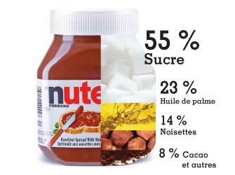 nutella-composition