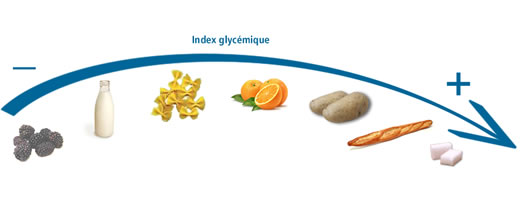 index-glycemique