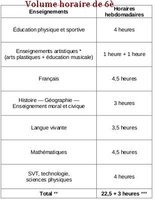 volume-en-heures-de-sixième-collège-réforme