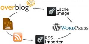 overblog versus wordpress