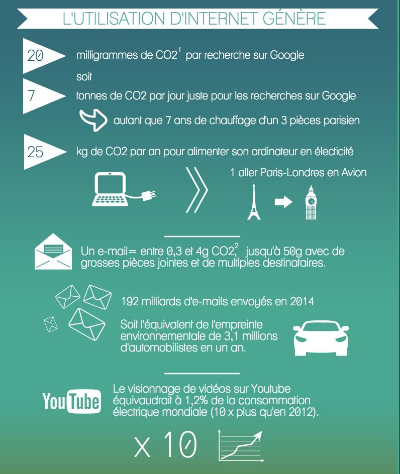Internet-impact-environnement